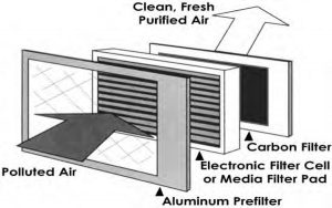 Air Purification illustration