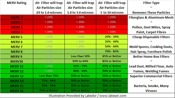 Merv Filter Rating Charts Lakeair