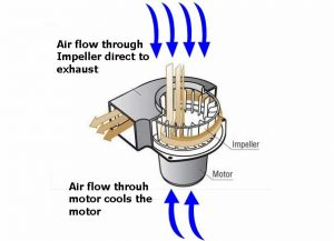 Blower Cooling Illustration