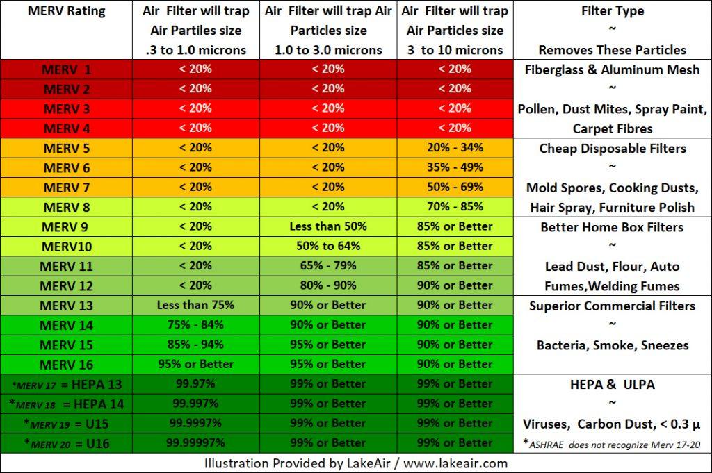 MERV Ratings Chart Updated 2021